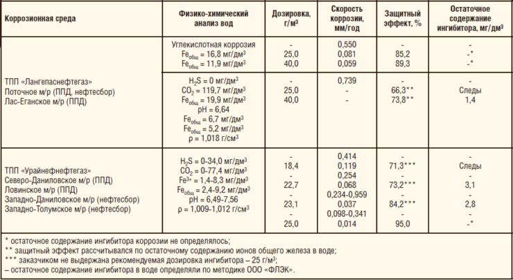 Таблица 2. Результаты ОПИ ингибитора коррозии «ФЛЭК-ИК-200» на объектах ООО «ЛУКОЙЛ-Западная Сибирь»