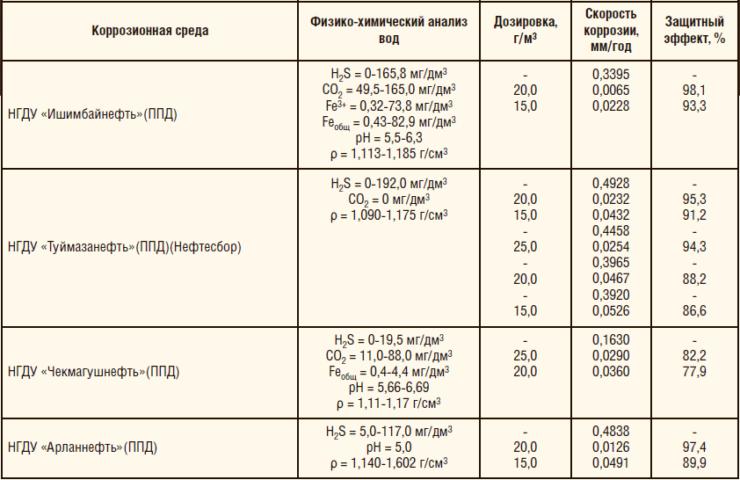 Таблица 4. Результаты ОПИ ингибитора коррозии «ФЛЭК-ИК-201 м.Б» на объектах Республики Башкортостан