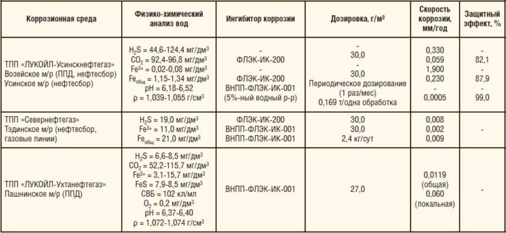 Таблица 3. Результаты ОПИ ингибиторов коррозии на объектах ООО «ЛУКОЙЛ-Коми»