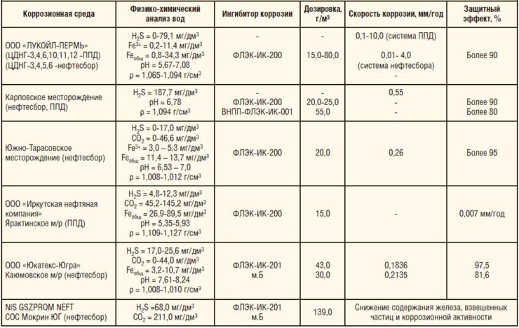 Таблица 1. Результаты ОПИ ингибиторов коррозии производства ООО «ФЛЭК»