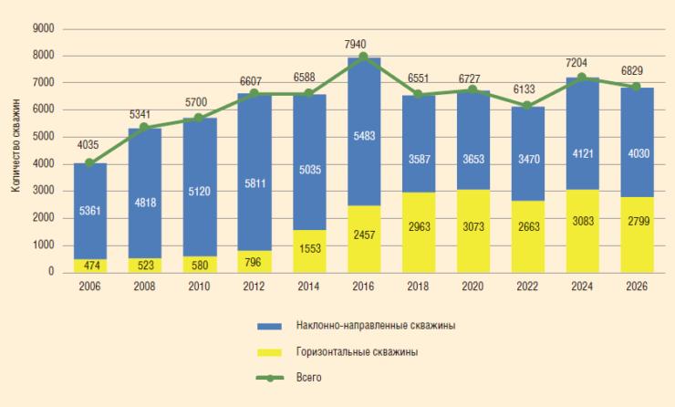 Рис. 1. Фонд горизонтальных и наклонно-направленных скважин (по данным ЦДУ ТЭК)