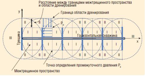 Рис. 1. Формирование зоны дренирования при многозонном гидроразрыве пласта и ее сегментирование