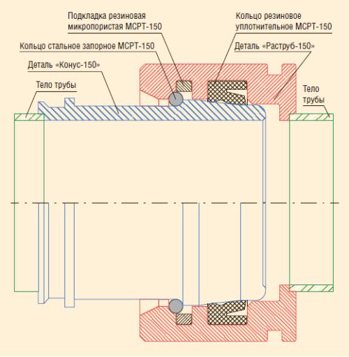 Рис. 1. Схема соединения «Раструб-150»