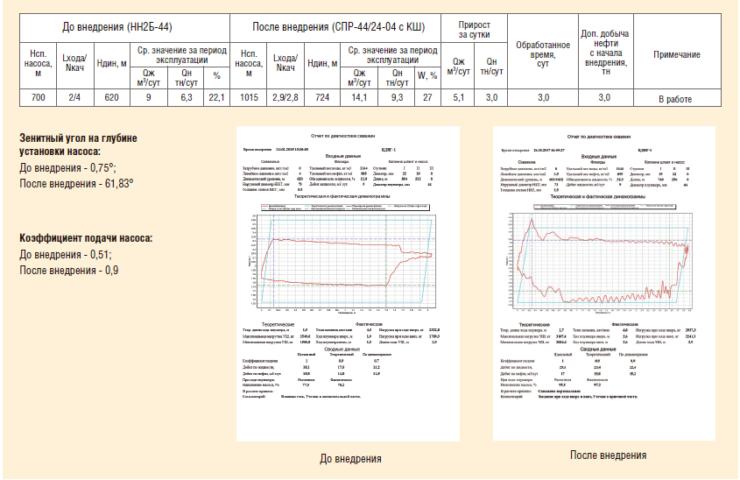 Рис. 2. Анализ работы до и после внедрения на скважине №1 месторождения Х