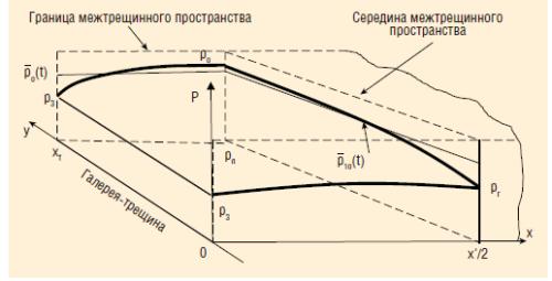 Рис. 2. Геометрия задачи. Гипотетическая функция давления в сечение на границе межтрещинного пространства и посередине между трещинами