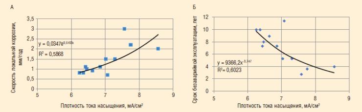 Рис. 2. Зависимость скорости локальной коррозии (а) и срока безаварийной эксплуатации трубопровода (б) от плотности тока насыщения по результатам анализа динамики разрушения труб при эксплуатации в условиях нефтепромыслов Западной Сибири