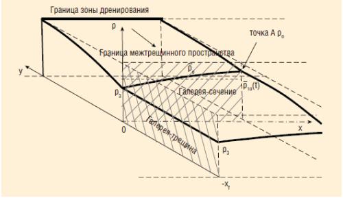 Рис. 3. Геометрия задачи в сегменте II. Стрелкой указан поток к галерее-сечению от границы зоны дренирования