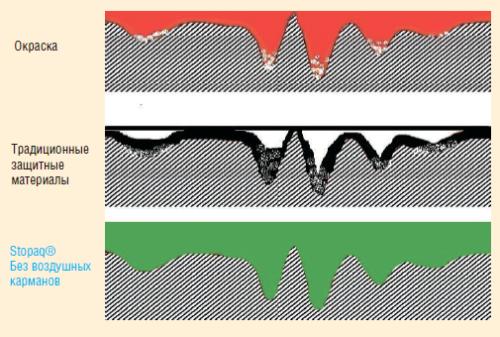 Рис. 3. Механизм адгезии при использовании традиционных защитных материалов и технологии Stopaq