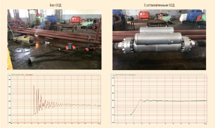 Рис. 4. Графики изменения давления в трубопроводе после включения насоса