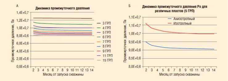 Рис. 4. Промежуточное давление медленно меняется с течением времени (а), сравнение промежуточных давлений в изотропном и анизотропном пластах с отношением kx/ky = 2 (б)