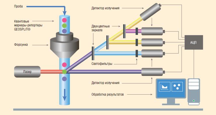Рис. 4. Схема Аналитического аппаратно-программного комплекса GEOSPLIT