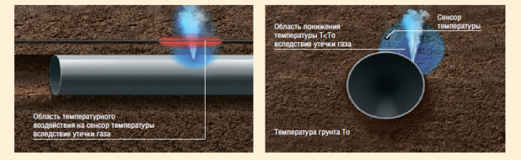 Рис. 4. ТСТ-ПИКеТ-ИТ-ОУ (контроль утечек газа)