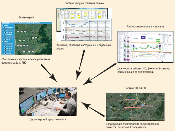 Рис. 5. Пример визуализации данных в системе мониторинга нефтедобычи