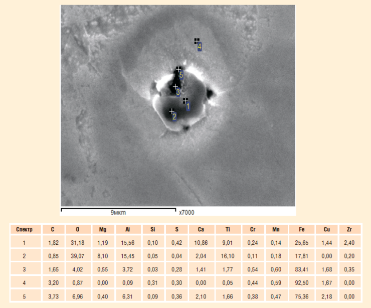 Рис. 5. Вид и химический состав включений на образце «Северкор» К56 после горячей прокатки