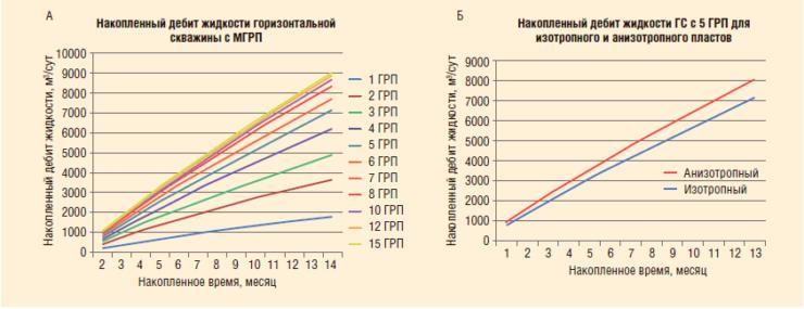 Рис. 6. Накопленный дебит при различных количествах трещин гидроразрыва на горизонтальной скважине (а), сравнение дебитов в изотропном и анизотропном пластах с отношением kx/ky = 2