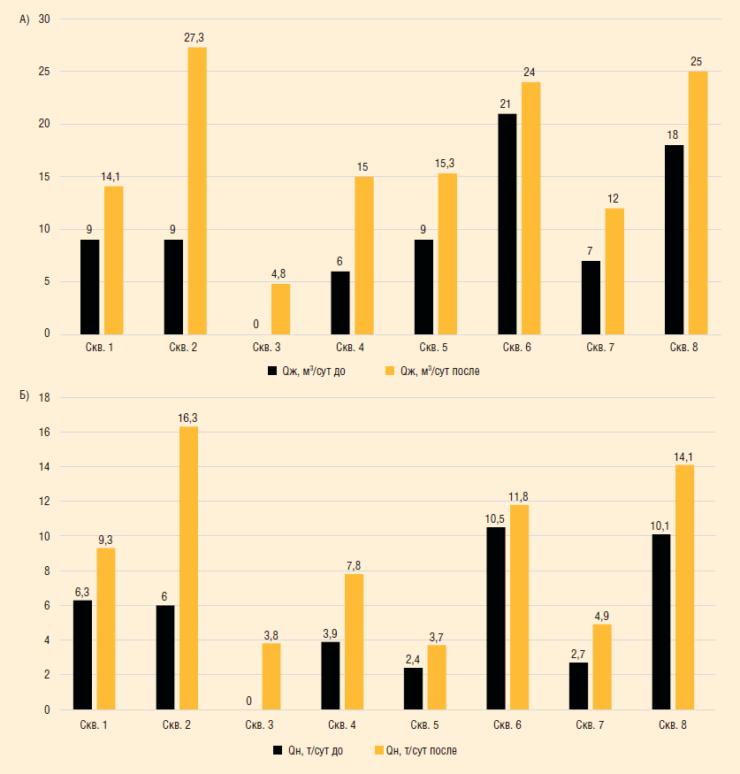 Рис. 6. Сравнение дебита жидкости и нефти до и после внедрения УШГН КНШ