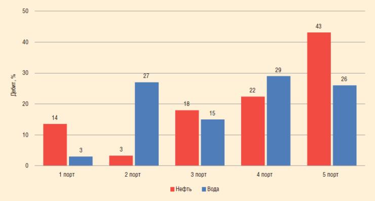 Рис. 6. Суммарная эффективность работы ступеней (нефтяное месторождение в Западной Сибири), %