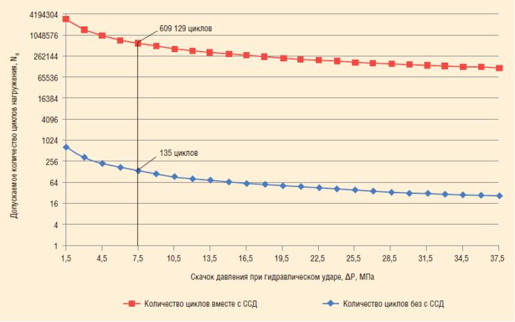 Рис. 6. Сводная диаграмма по анализу прочности трубопроводов