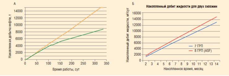 Рис. 7. Графики накопленной добычи нефти для двух реальных скважин (а), сравнение расчетных дебитов в изотропном (7 ГРП) и анизотропном пластах (8 ГРП, ASF) с отношением kx/ky = 50