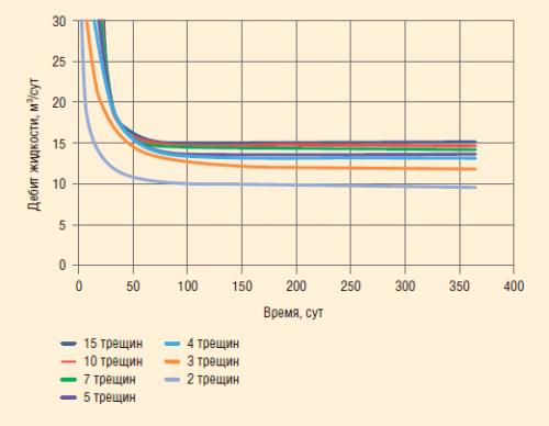 Рис. 9. Расчетный дебит жидкости, полученный на численной модели в ПО «Сапфир»
