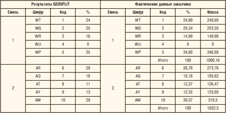 Таблица 1. Сравнение результатов испытаний, определение сигнатур проппанта и процентного соотношения в пробах