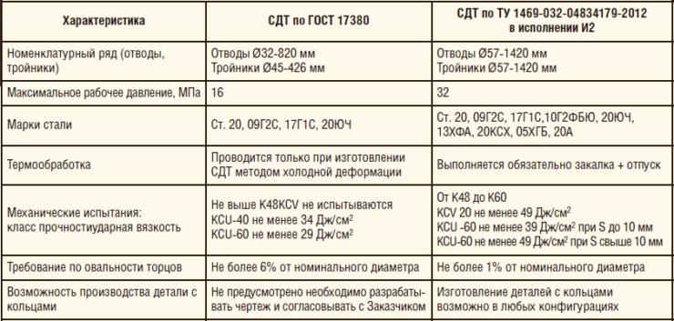 Таблица 8. Сравнительные характеристики СДТ, изготовленных по ТУ 1469-032-04834179-2012 и ГОСТ