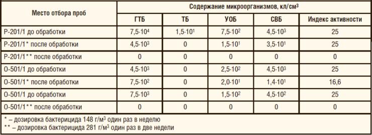 Таблица 6. Мониторинг эффективности действия бактерицида «ФЛЭК-ИК-200Б» на УПН Ярактинского м/р ООО «Иркутская нефтяная компания»
