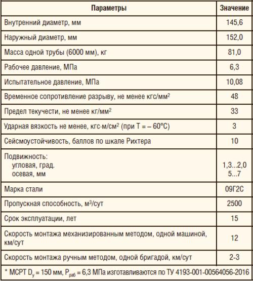 Таблица 1. Технические характеристики МСРТ-150*