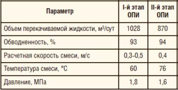 Таблица 4. Технологические параметры работы нефтесборного коллектора в период проведения ОПИ на Мамонтовском м/р