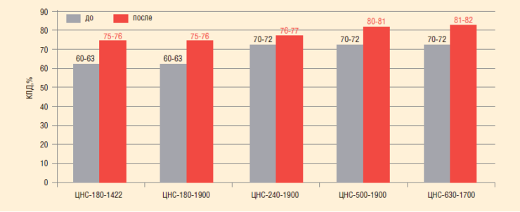 Рис. 1. Усредненные показатели КПД до и после модернизации насосных систем ППД