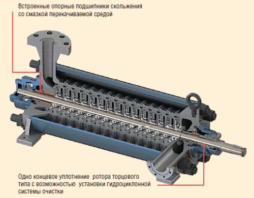 Рис. 11. Конструктивные особенности насосов ЦНС серии «3»
