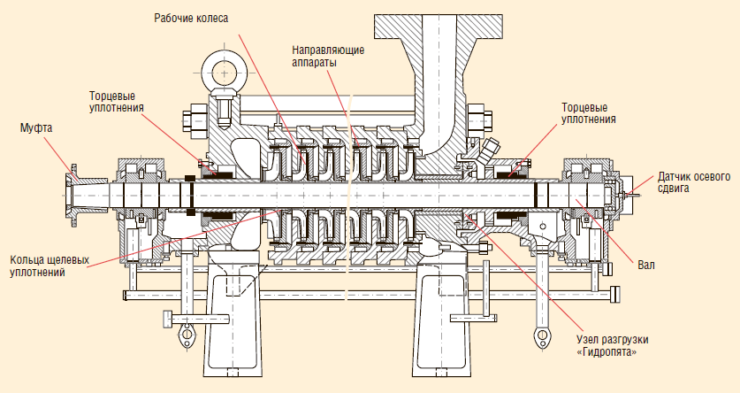 Рис. 5. Направления модернизации насосов ЦНС