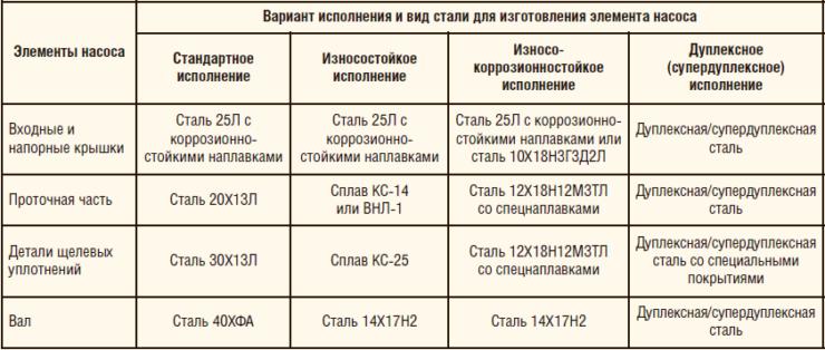 Таблица 1. Варианты материального исполнения насосов
