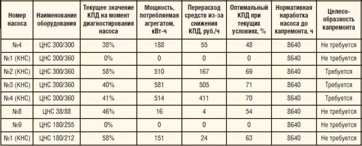 Таблица 1. Анализ вывода оборудования УПН в капитальный ремонт до наступления плановой наработки по выводу в капитальный ремонт на примере одного из цехов ППН