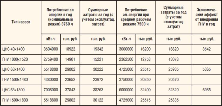 Таблица 1. Экономический эффект от внедрения ГНУ