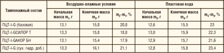 Таблица 3. Определение водопоглощения образцов цементного камня