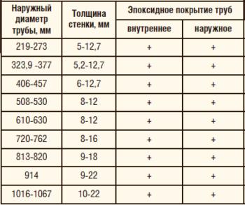 Таблица 1. Пенополиуретановая изоляция: сортамент покрываемых труб