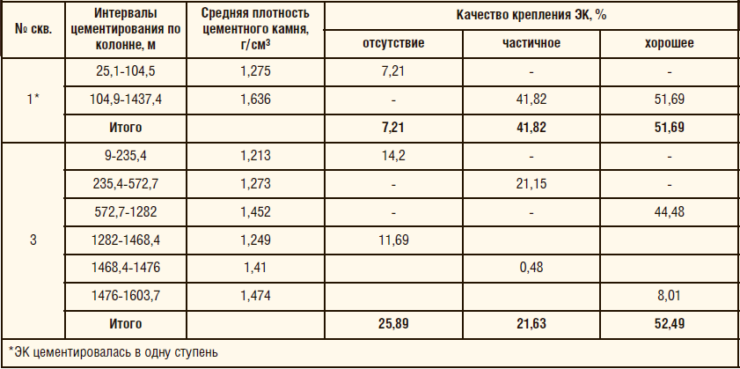 Таблица 2. Показатели качества крепления ЭК на скважинах №1* и 3 по пеноцементной технологии по данным АКЦ и СГДТ