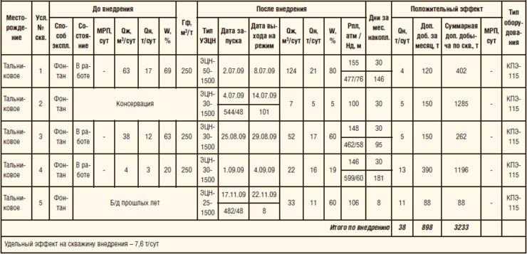 Таблица 3. Результаты ОПР насосных установок с клапанами КПЭ-115
