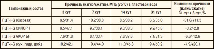 Таблица 1. Результаты после выдержки в минерализованной пластовой воде