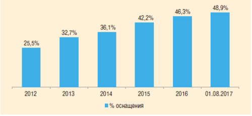 Рис. 1. Оснащенность ТМС парка УЭЦН ОАО «Сургутнефтегаз»
