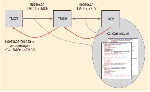 Рис. 1. Структура Единого протокола ТМС