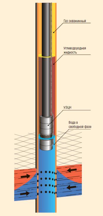 Рис. 1. Традиционная схема размещения насосного оборудования