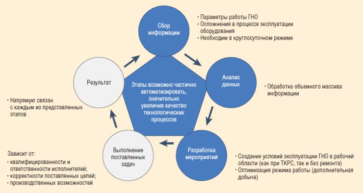 Рис. 1. Взаимосвязанные этапы производственного процесса