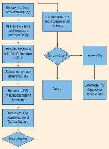 Рис. 10. Алгоритм управления CONHAR-2