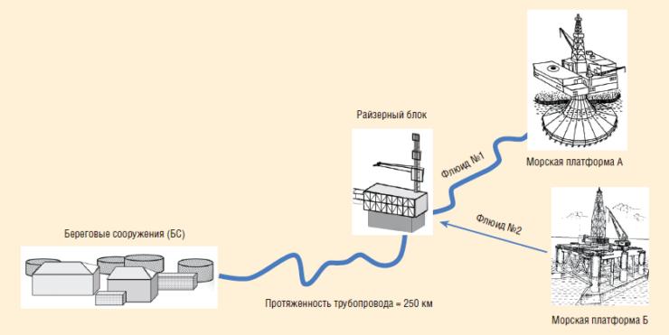 Рис. 10. Пример моделирования процесса парафиноотложения