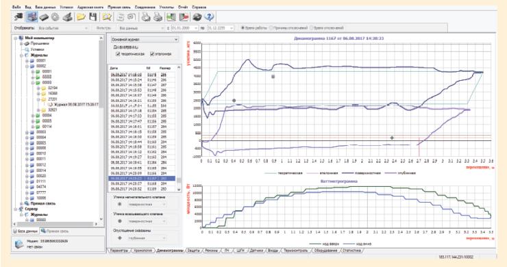 Рис. 10. Программный комплекс «РУМБ-9» для удаленного мониторинга работы скважины