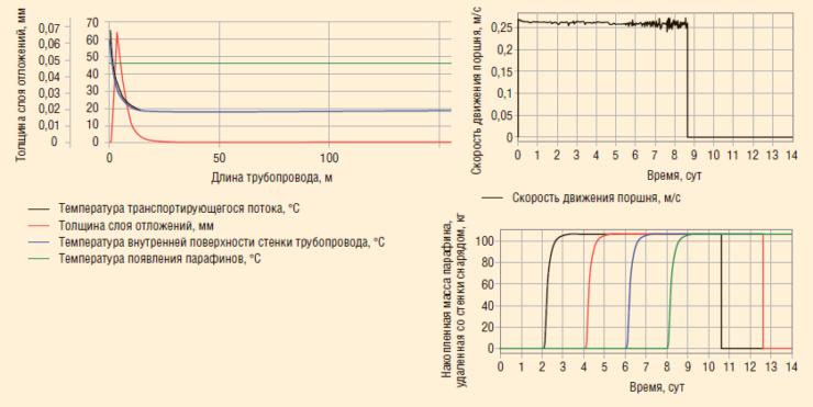 Рис. 11. Результаты моделирования процесса парафиноотложения