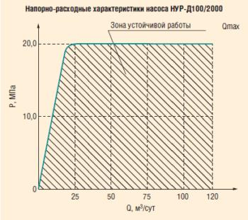 Рис. 12. Анализ работы насосной установки НУР-Д