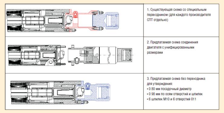 Рис. 13. Сравнительные схемы соединения двигателя с погружным блоком